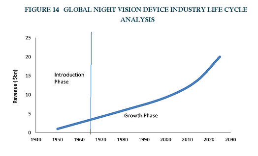 Night Vision Devices Market_Industry Growth.png